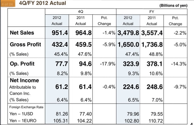 Canon's 2012 Financial Results