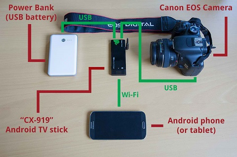 DIY: Adding WiFi to a Canon EOS DSLR on the Cheap – CanonWatch