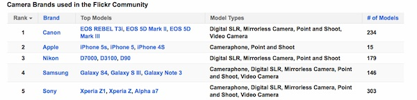 Canon Rebel T3i Most Used on Flickr And Among Best Selling DSLR On
