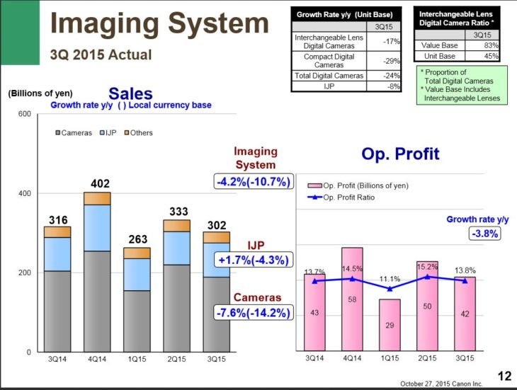 More On Canon Q3 2015 Financial Results