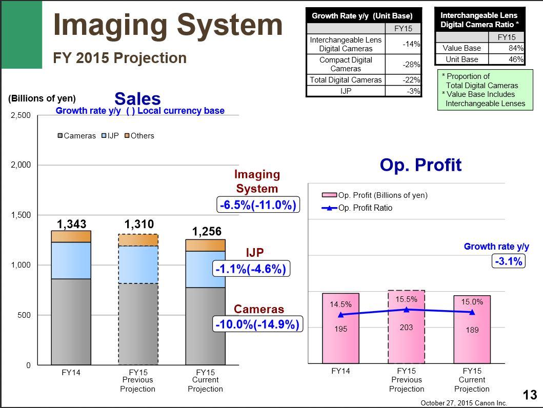 Canon Q3 results