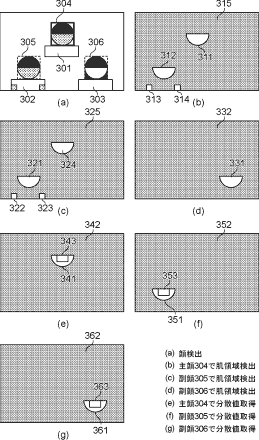 Canon Patent To Apply Different Skin Effects To Different Subjects In The Picture