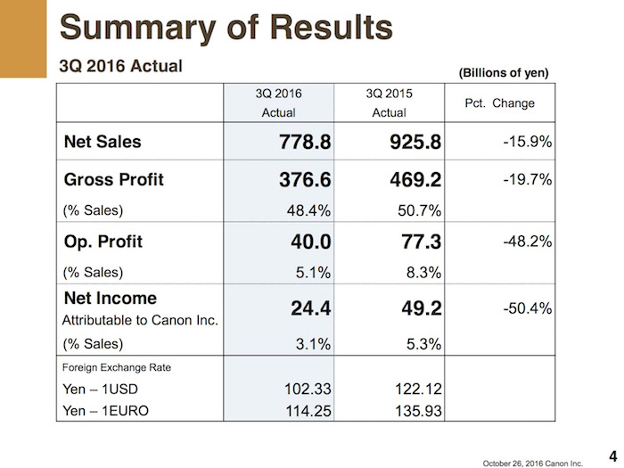 Canon Publishes Q3 2016 Financial Results, Sales And Profit Decline