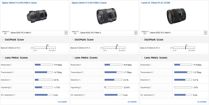 These Are The Best Primes And Zooms For The Canon EOS-1D X Mark II, According To DxOMark
