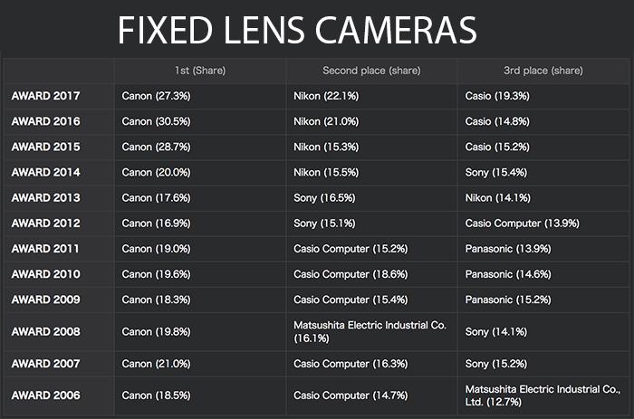 fixed-lens