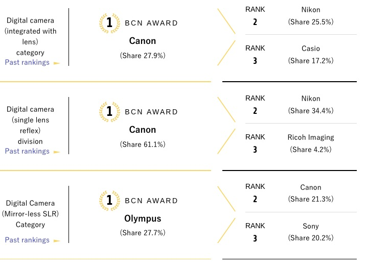 bcn awards