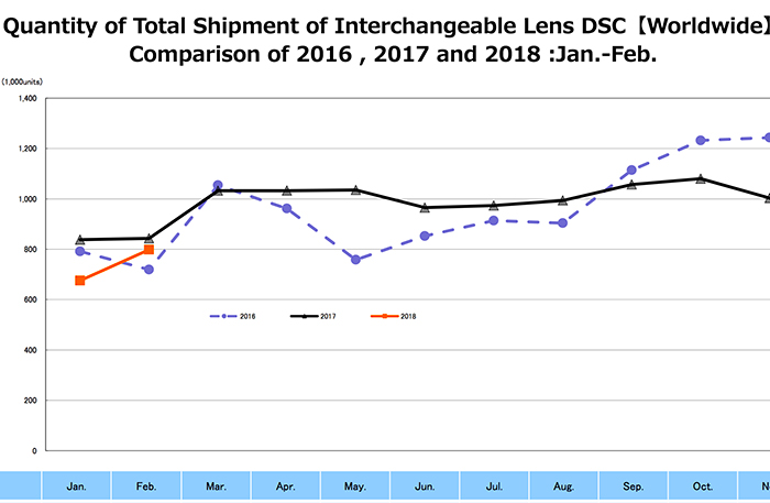 CIPA Report: Overall Digital Camera Market Down By 27% Compared To Last Year