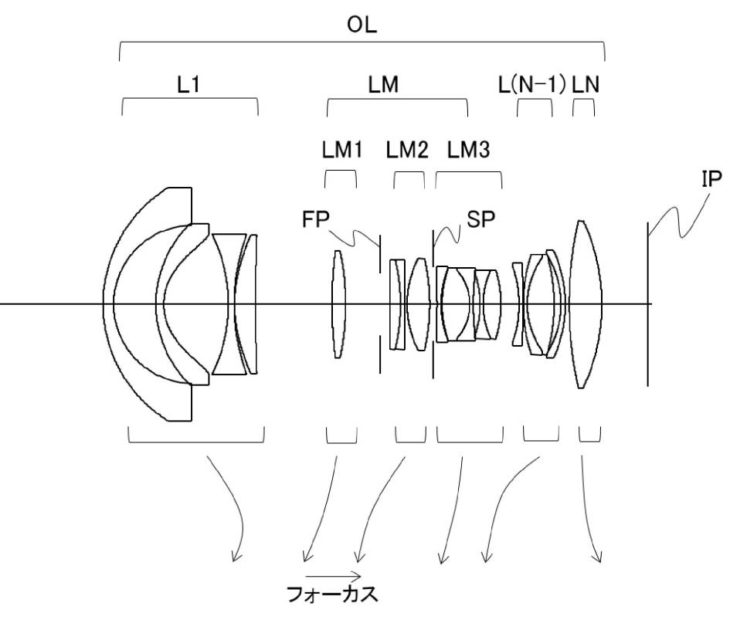 Canon Patent Application: Wide-angle Zoom Lens For Full-frame Mirrorless Camera