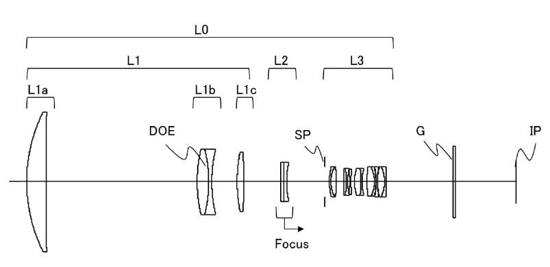 Canon Patent Application For 800mm F/5.6 Lens