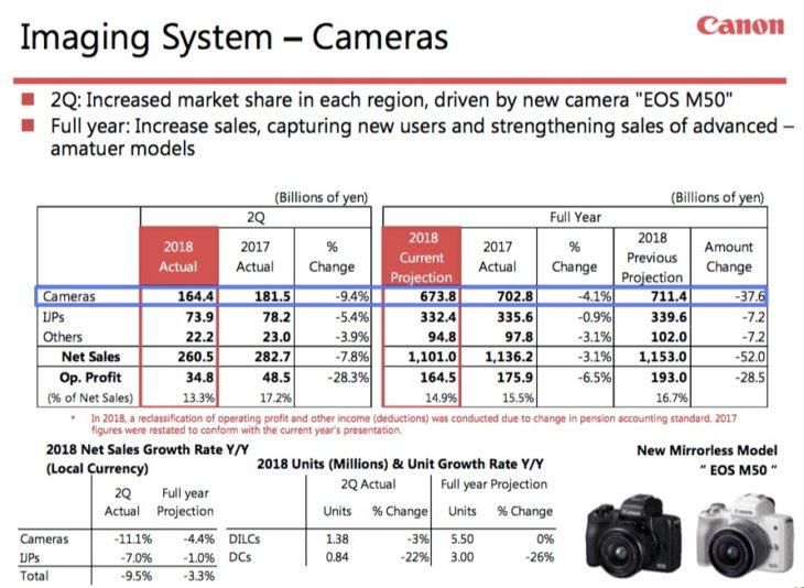 Canon Releases Q2 2018 Financial Results, Getting More Mirrorless Marketshare