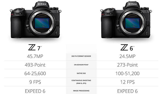 Here are the Nikon Z6 and Nikon Z7 full frame mirrorless cameras ...