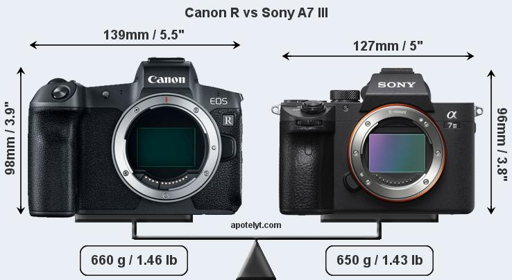 Steve Huff Switched From Sony To Canon's EOS R, Here Is Why