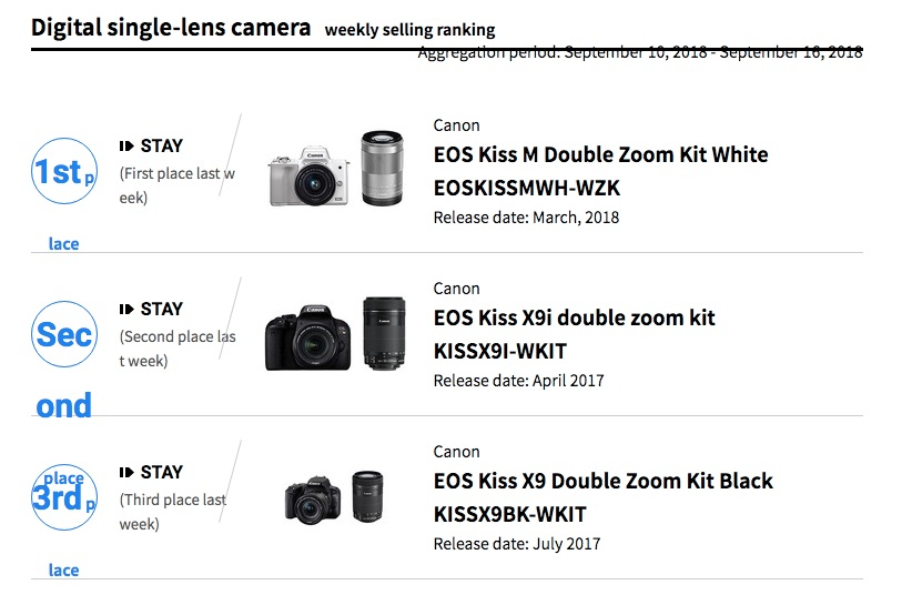 Canon EOS M50 Best Selling Interchangeable Lens Camera In Japan