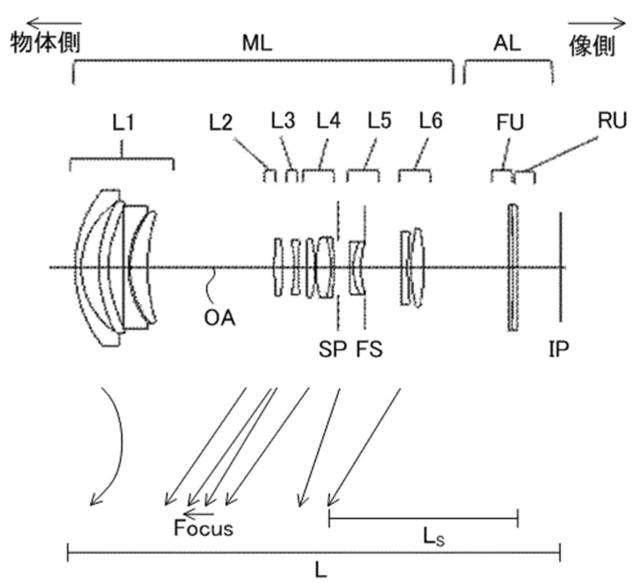 Canon Patent Application For 18-55mm Lens With Variable Field Curvature