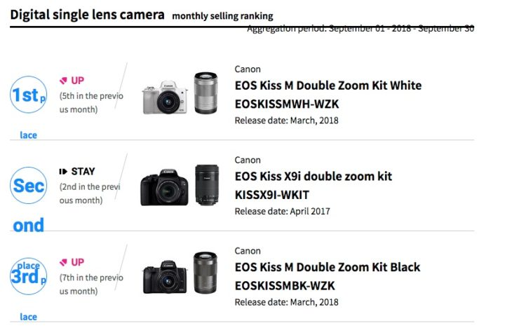 Canon EOS M50 Dominates Interchangeable Lens Camera Market In Japan (ranks #1 And #3)