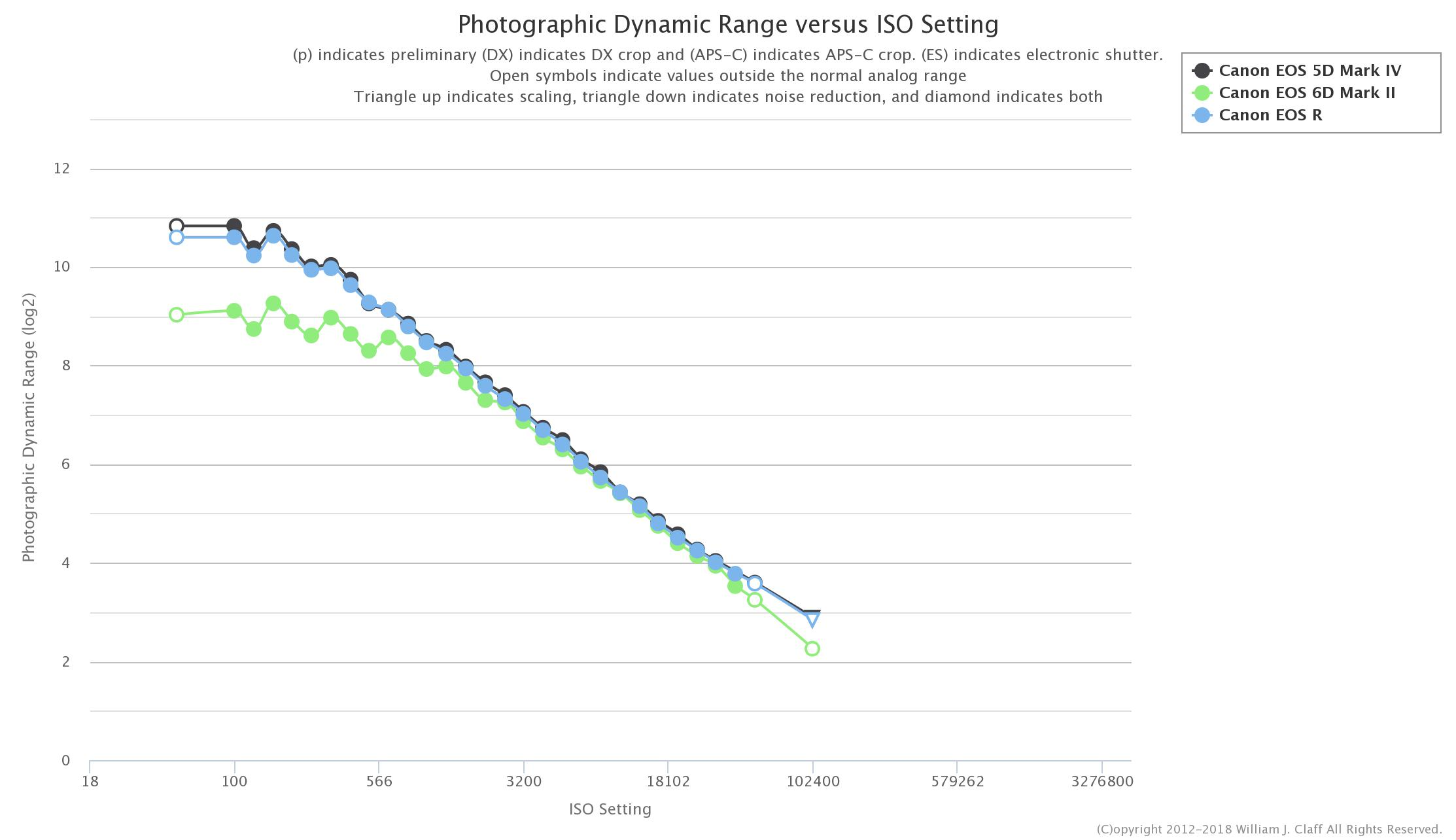 Canon EOS R Sensor Test Data Available At Photons To Photo