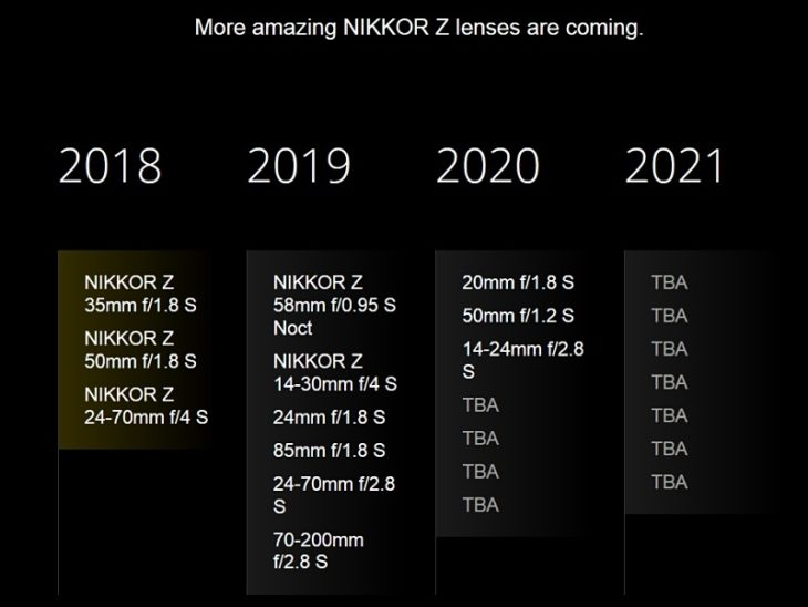 Nikon's Updated Nikkor Z Lenses Roadmap (For FF MILCs)