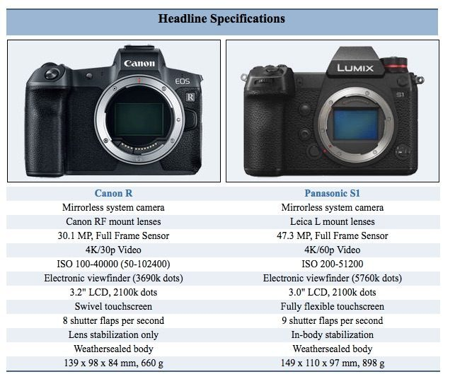 Panasonic Lumix DC-S1 Vs Canon EOS R Specification And Size Comparison