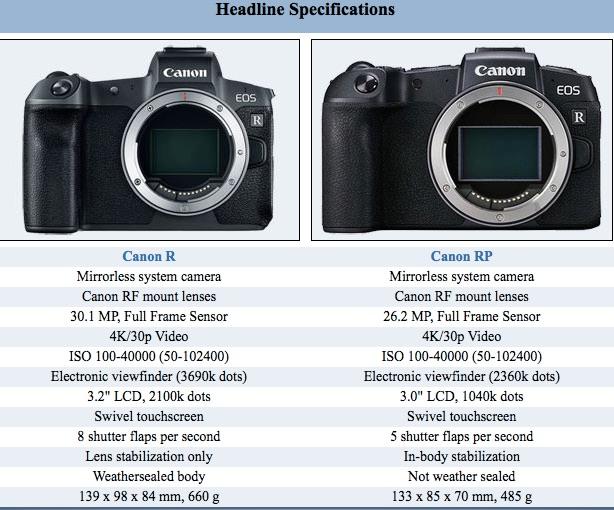 Canon EOS R Vs EOS RP Size Comparison