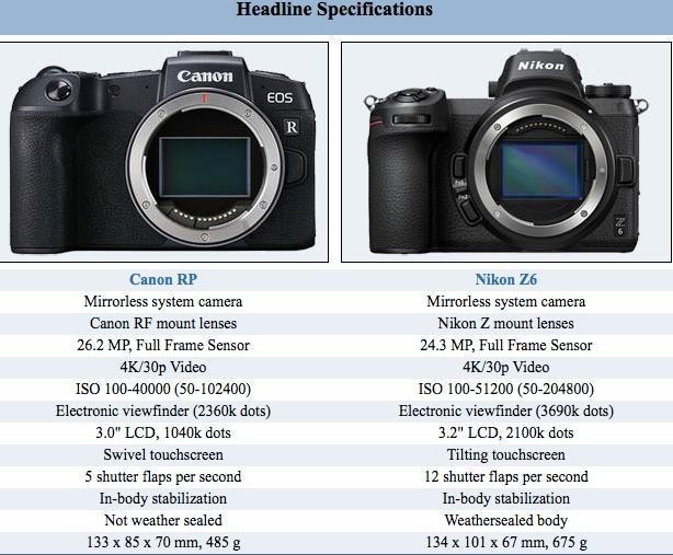 Canon EOS RP Vs Nikon Z 6 Size Comparison