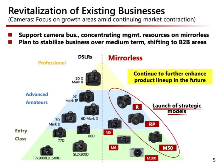 Canon Corporate Strategy Documents, More Resources To Mirrorless, Looks At New Markets