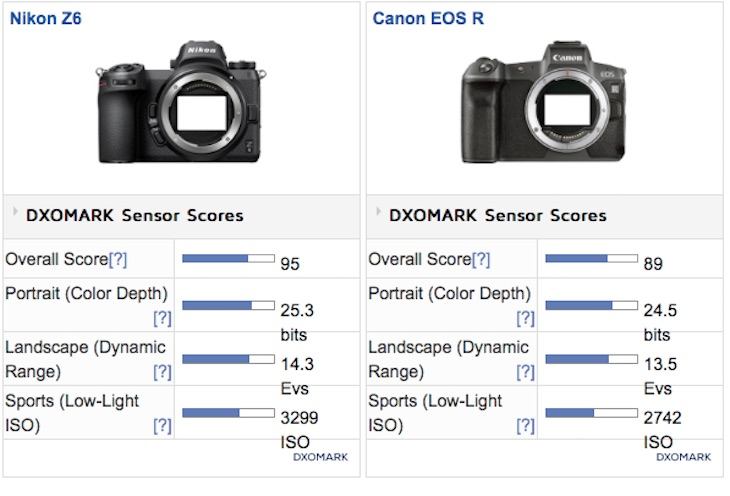 Canon EOS R DxOMarked, Close To Nikon And Sony But Still Behind