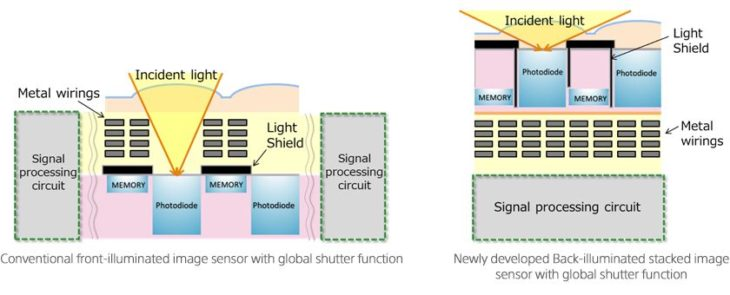 Industry News: Sony Develops A Stacked Global Shutter Sensor With Back-Illuminated Pixel