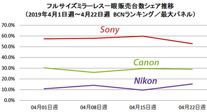 BCN Trends Show Sony Losing Market In Japan, Canon Steady, Nikon Gaining