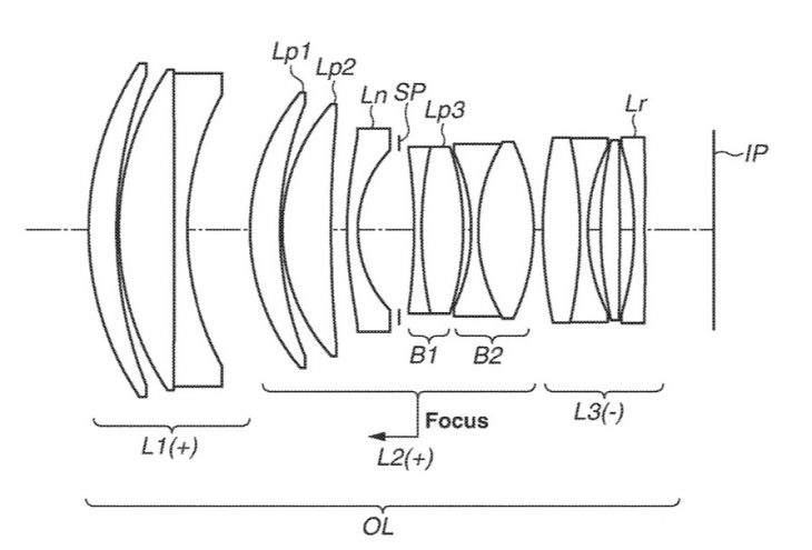 Canon Patent For 100mm F/1.4 And 135mm F/1.8 Lenses For EOS R System