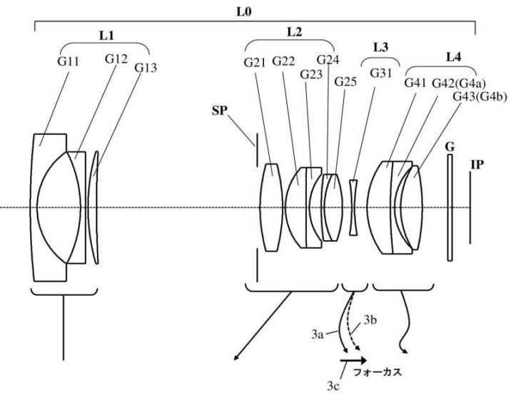 Canon Patent For 12-48mm F/1.8-4.0 Lens For EOS M System