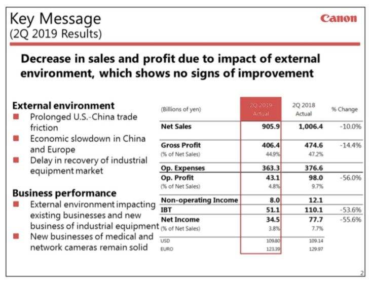 Canon Financial Results Q2 2019 – The Times They Are A Changing