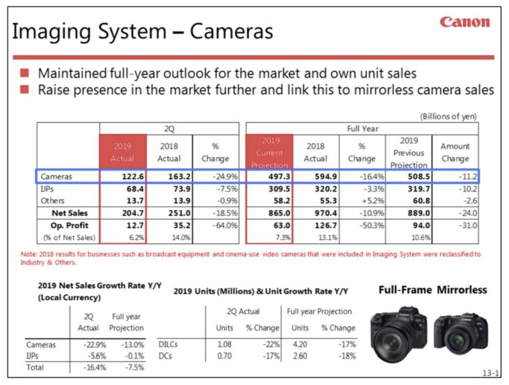 Canon Financial Results