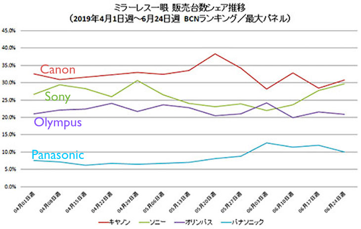 Japanese Mirrorless Market Share Figures For June 2019 Tell Sony Is Closing On Canon