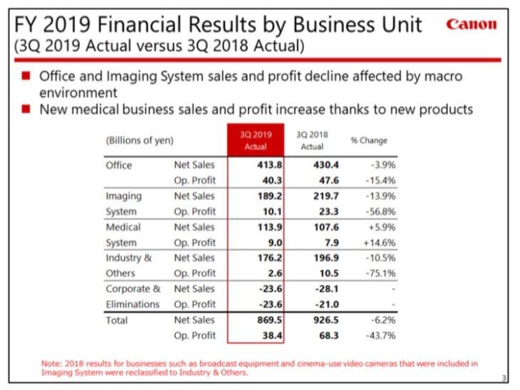 Canon Q3 2019 financial