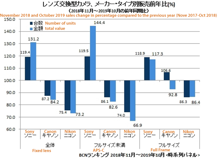 Have Canon And Nikon Lost The Full Frame War? Latest Japan Market Figures Suggest So