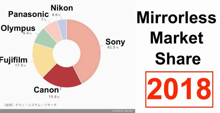 Japanese Site Toyokeizai Published Some Statistics On The Mirrorless Camera Market In 2018. The Data Comes From Techno System Research,