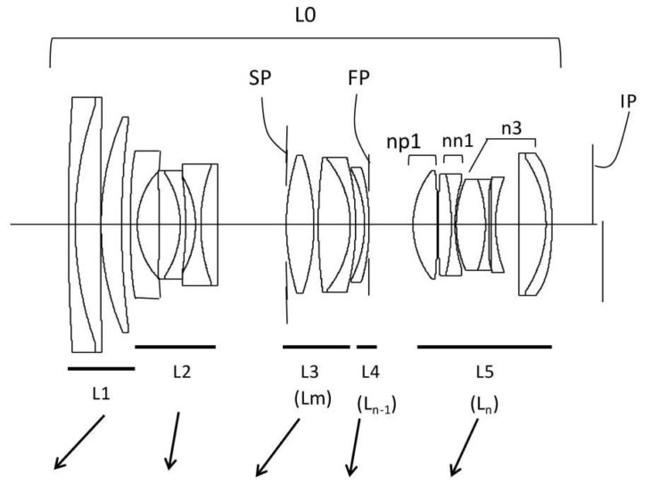 Canon Patent: RF 24-100mm F/2.8 & RF 24-85mm F/2.8 Lenses For The EOS R System