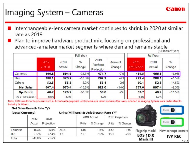 Canon 2019 Financials – EOS R With New Sensor, Image Processor, Advanced Features Under Development