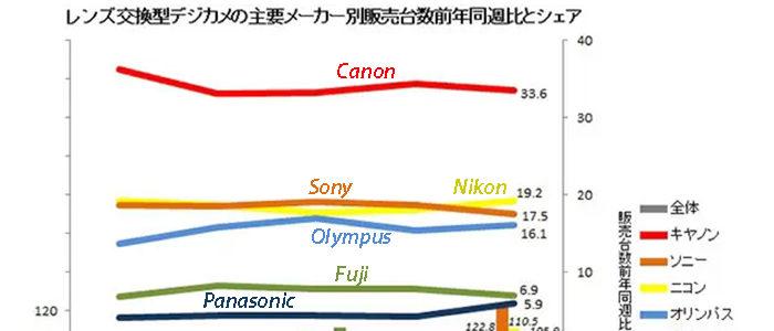 Camera Sales