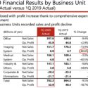 Canon Q1 Financial Results: Imaging Profits Down 80% And It Will Get Worse (Covid-19 Impact)