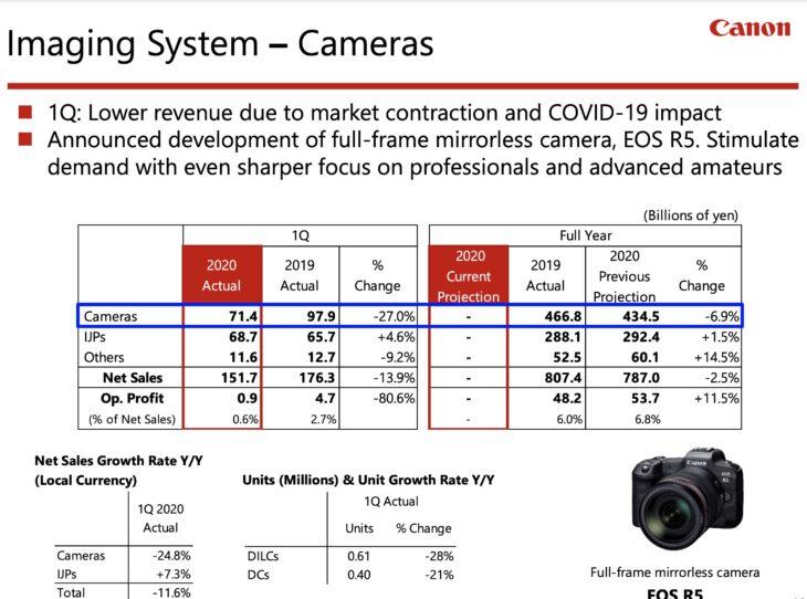 Canon Q1 Financial