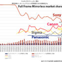 Canon Quickly Gains Mirrorless Market In Japan, Closing In And About To Surpass Sony