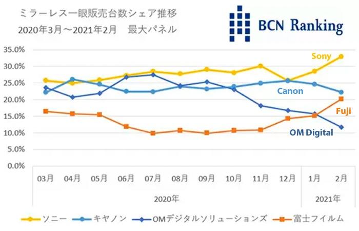 Bcn Rankings