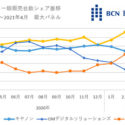 Latest BCN Figures Show Nothing Has Changed , Sony Still The Alpha Dog